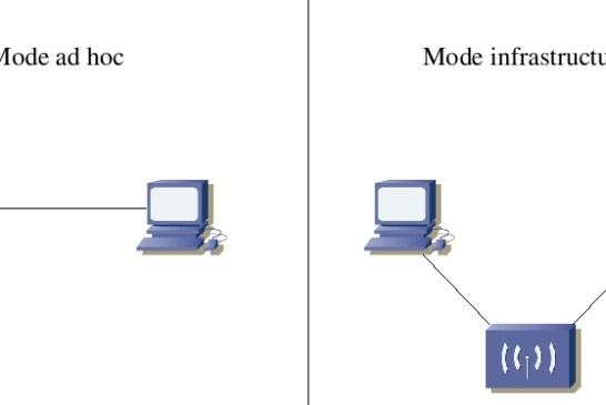 Ad-Hoc Wireless