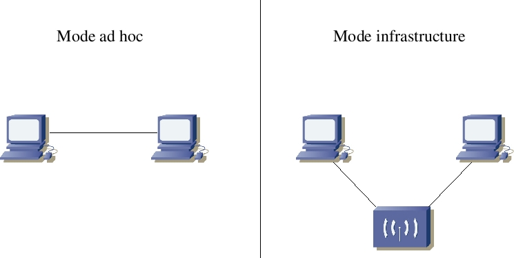 Master thesis ad hoc networks