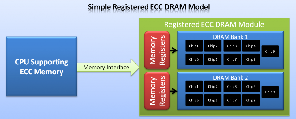 Modello Registered ECC DRAM