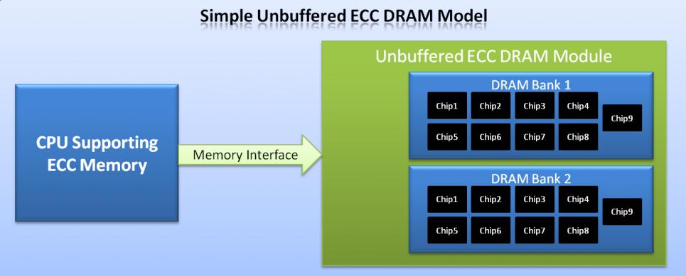 Modello Unbuffered ECC RAM